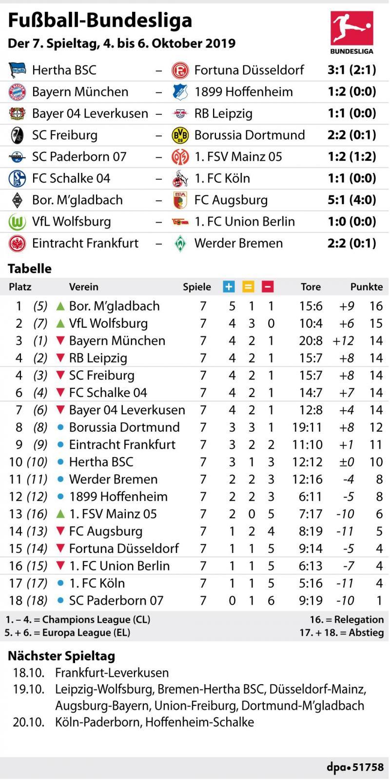 Engste Tabellenkonstellation In Der Bundesliga Seit 13